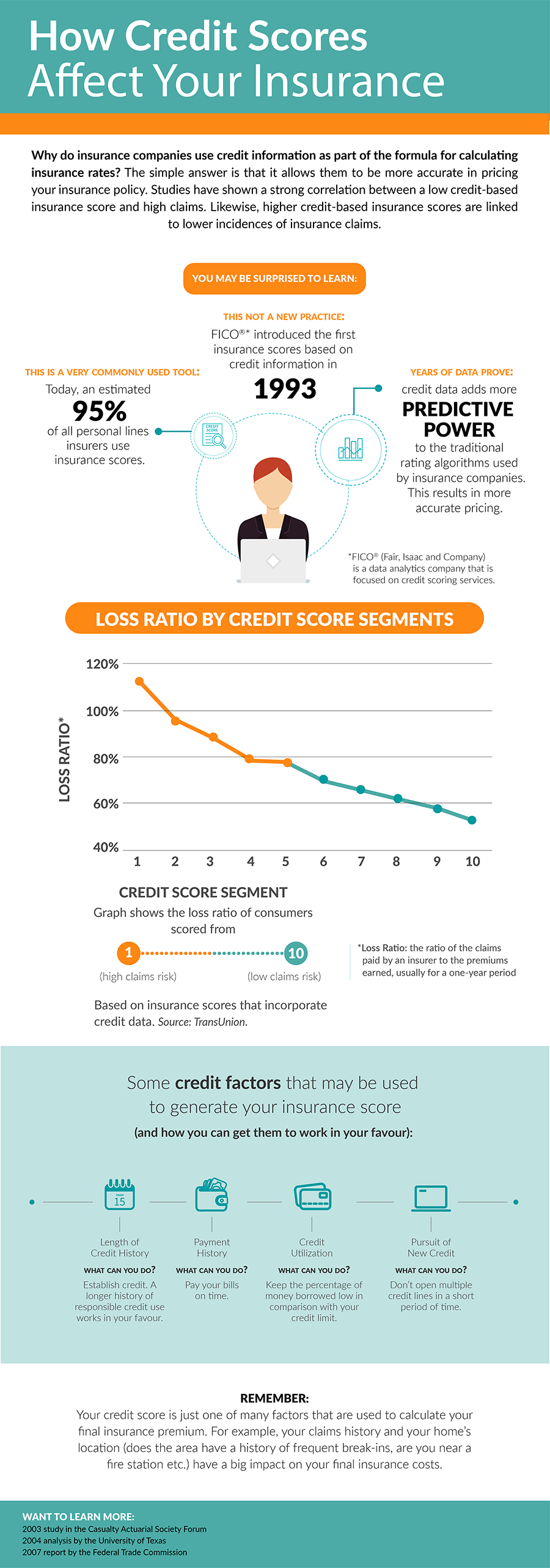 how credit scores affect your insurance