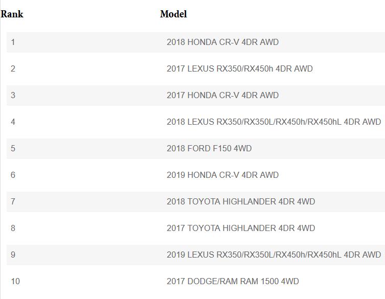 Top Stolen Vehicles 2020