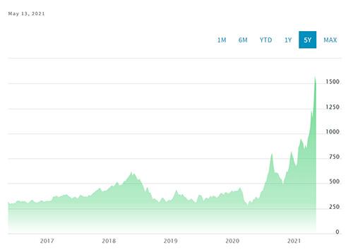 Nasdaq Lumber Chart